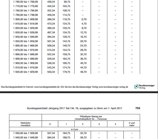 Wieviel Kredit Bekomme Ich Bei 1800 Netto Tipps Vergleich
